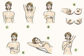 самодиагностика рака груди